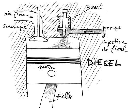 schema de principe moteur diesel